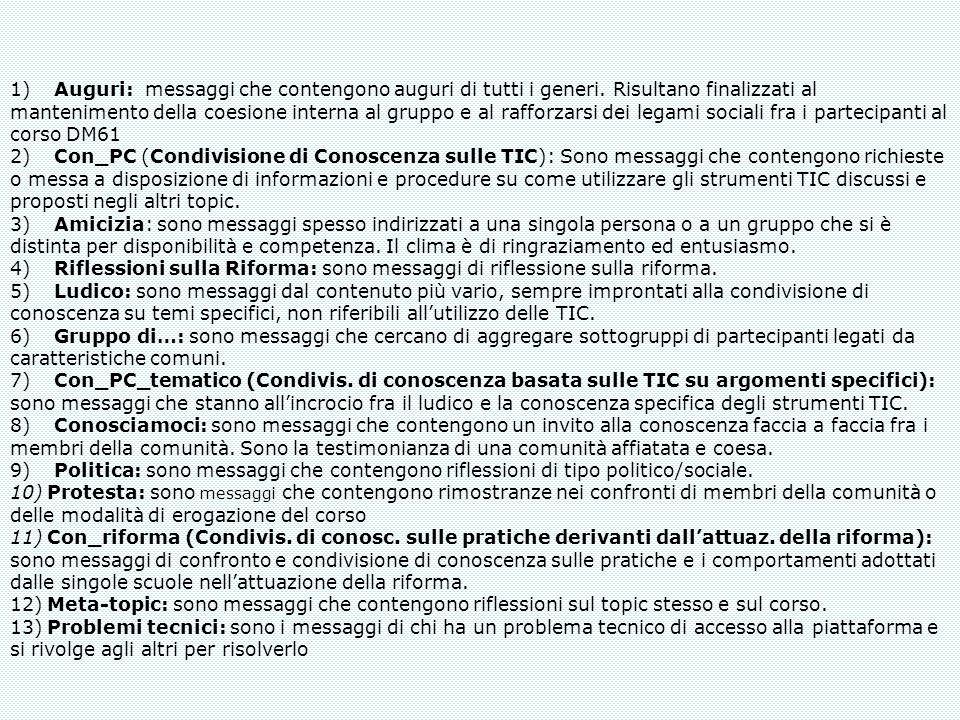 1) Auguri: messaggi che contengono auguri di tutti i generi. Risultano finalizzati al mantenimento della coesione interna al gruppo e al rafforzarsi d