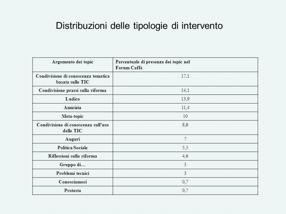Distribuzioni delle tipologie di intervento Argomento dei topicPercentuale di presenza dei topic nel Forum Caffè Condivisione di conoscenza tematica b