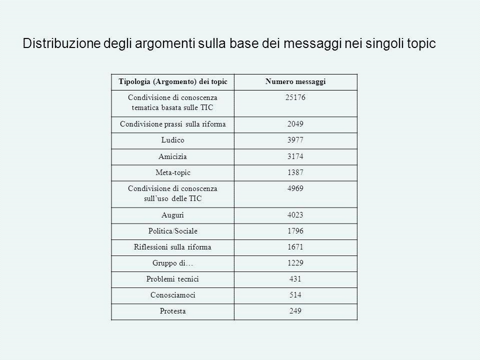Distribuzione degli argomenti sulla base dei messaggi nei singoli topic Tipologia (Argomento) dei topicNumero messaggi Condivisione di conoscenza tema