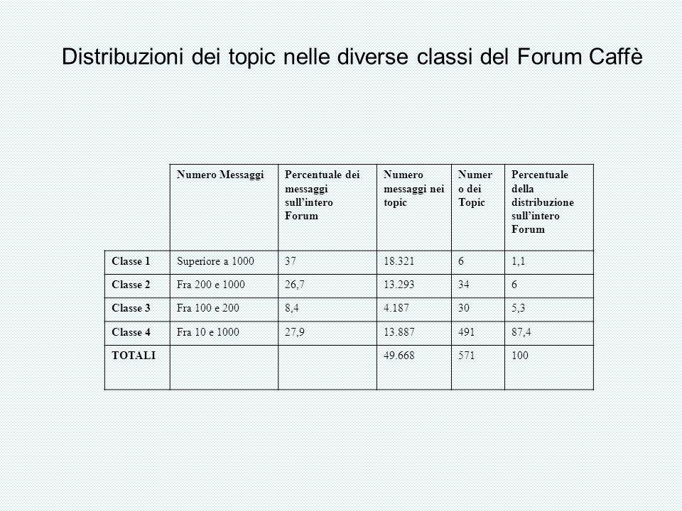 Distribuzioni dei topic nelle diverse classi del Forum Caffè Numero MessaggiPercentuale dei messaggi sullintero Forum Numero messaggi nei topic Numer o dei Topic Percentuale della distribuzione sullintero Forum Classe 1Superiore a 10003718.32161,1 Classe 2Fra 200 e 100026,713.293346 Classe 3Fra 100 e 2008,44.187305,3 Classe 4Fra 10 e 100027,913.88749187,4 TOTALI49.668571100