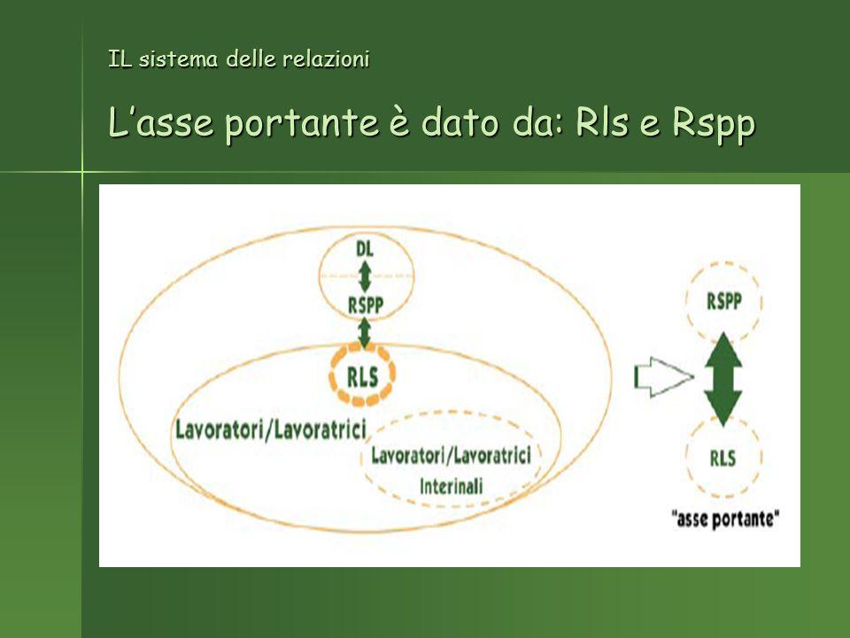 IL sistema delle relazioni Lasse portante è dato da: Rls e Rspp