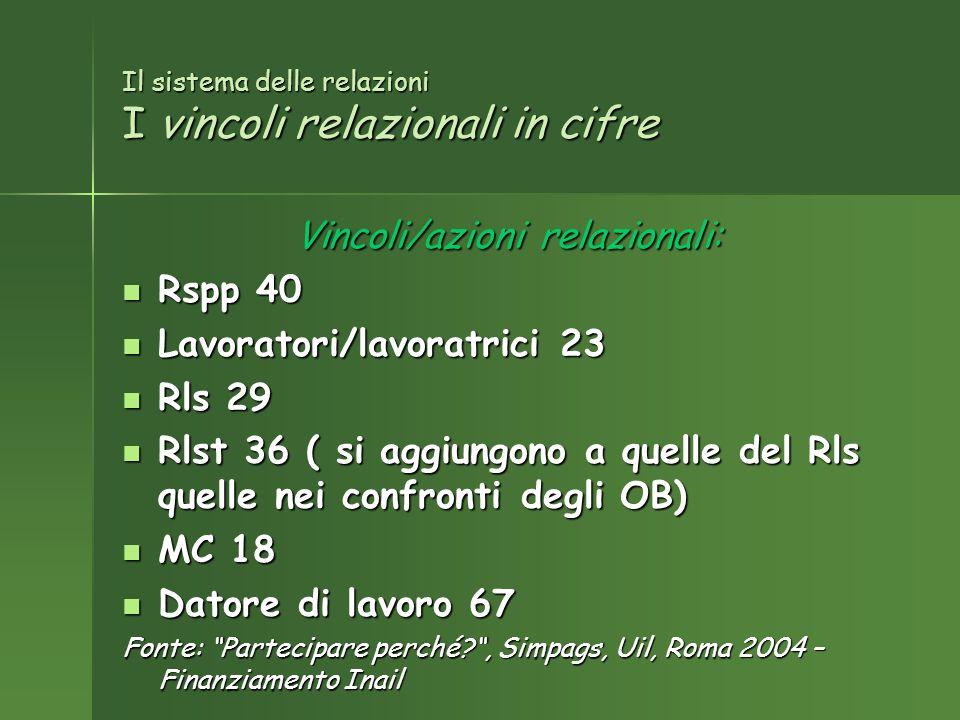 Il sistema delle relazioni I vincoli relazionali in cifre Vincoli/azioni relazionali: Rspp 40 Rspp 40 Lavoratori/lavoratrici 23 Lavoratori/lavoratrici 23 Rls 29 Rls 29 Rlst 36 ( si aggiungono a quelle del Rls quelle nei confronti degli OB) Rlst 36 ( si aggiungono a quelle del Rls quelle nei confronti degli OB) MC 18 MC 18 Datore di lavoro 67 Datore di lavoro 67 Fonte: Partecipare perché?, Simpags, Uil, Roma 2004 – Finanziamento Inail