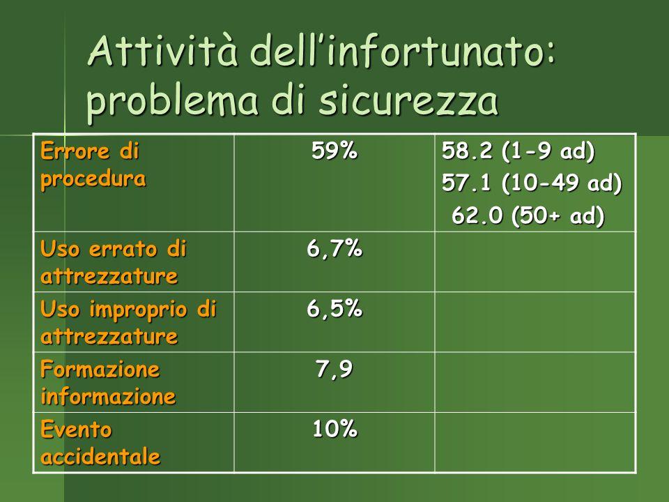 Attività dellinfortunato: problema di sicurezza Errore di procedura 59% 58.2 (1-9 ad) 57.1 (10-49 ad) 62.0 (50+ ad) 62.0 (50+ ad) Uso errato di attrezzature 6,7% Uso improprio di attrezzature 6,5% Formazione informazione 7,9 Evento accidentale 10%