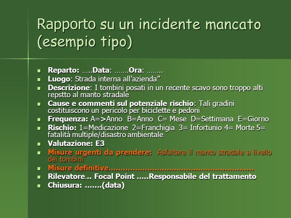 Rapporto su un incidente mancato (esempio tipo) Reparto: …..Data: …….Ora: ……..