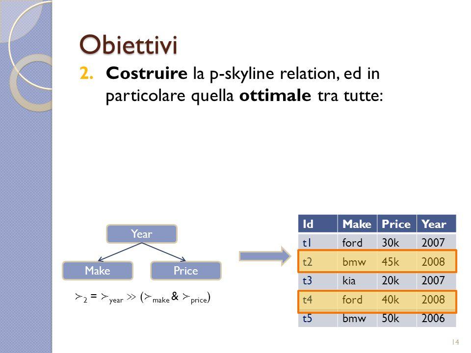 Obiettivi 2.Costruire la p-skyline relation, ed in particolare quella ottimale tra tutte: Year PriceMake IdMakePriceYear t1ford30k2007 t2bmw45k2008 t3kia20k2007 t4ford40k2008 t5bmw50k2006 2 = year ( make & price ) 14