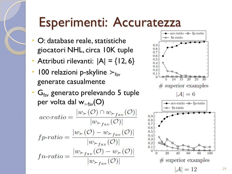 Esperimenti: Accuratezza O: database reale, statistiche giocatori NHL, circa 10K tuple Attributi rilevanti: |A| = {12, 6} 100 relazioni p-skyline fav generate casualmente G fav generato prelevando 5 tuple per volta dal w fav (O) 24