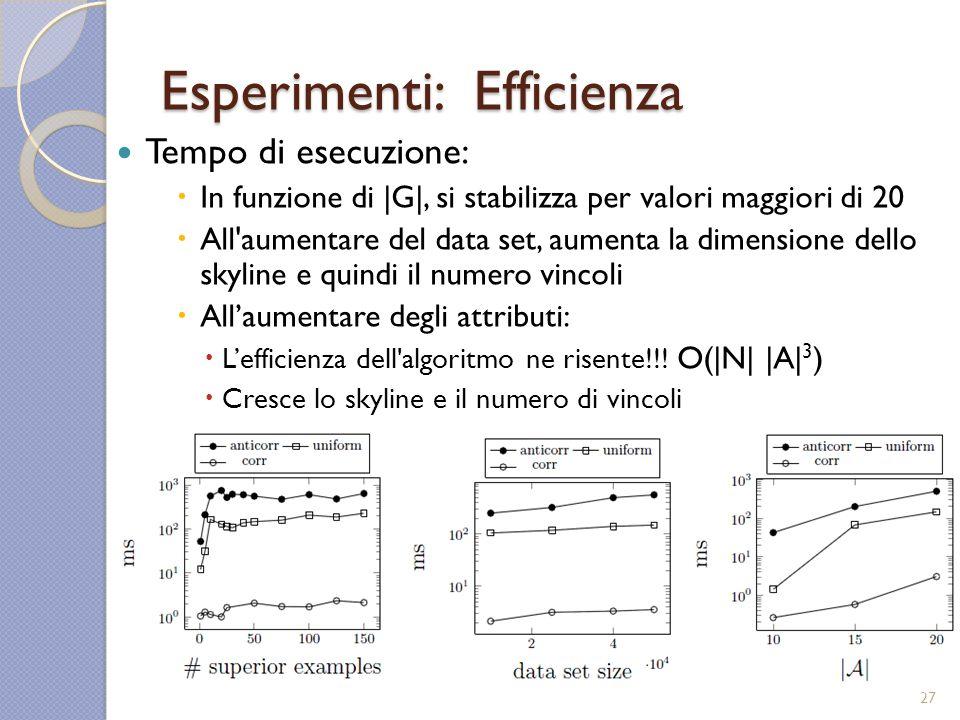 Esperimenti: Efficienza Tempo di esecuzione: In funzione di |G|, si stabilizza per valori maggiori di 20 All aumentare del data set, aumenta la dimensione dello skyline e quindi il numero vincoli Allaumentare degli attributi: Lefficienza dell algoritmo ne risente!!.