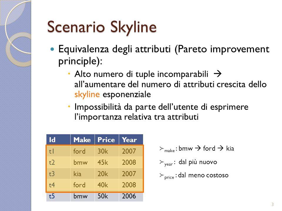 Scenario Skyline Equivalenza degli attributi (Pareto improvement principle): Alto numero di tuple incomparabili allaumentare del numero di attributi crescita dello skyline esponenziale Impossibilità da parte dellutente di esprimere limportanza relativa tra attributi IdMakePriceYear t1ford30k2007 t2bmw45k2008 t3kia20k2007 t4ford40k2008 t5bmw50k2006 make : bmw ford kia year : dal più nuovo price : dal meno costoso 3