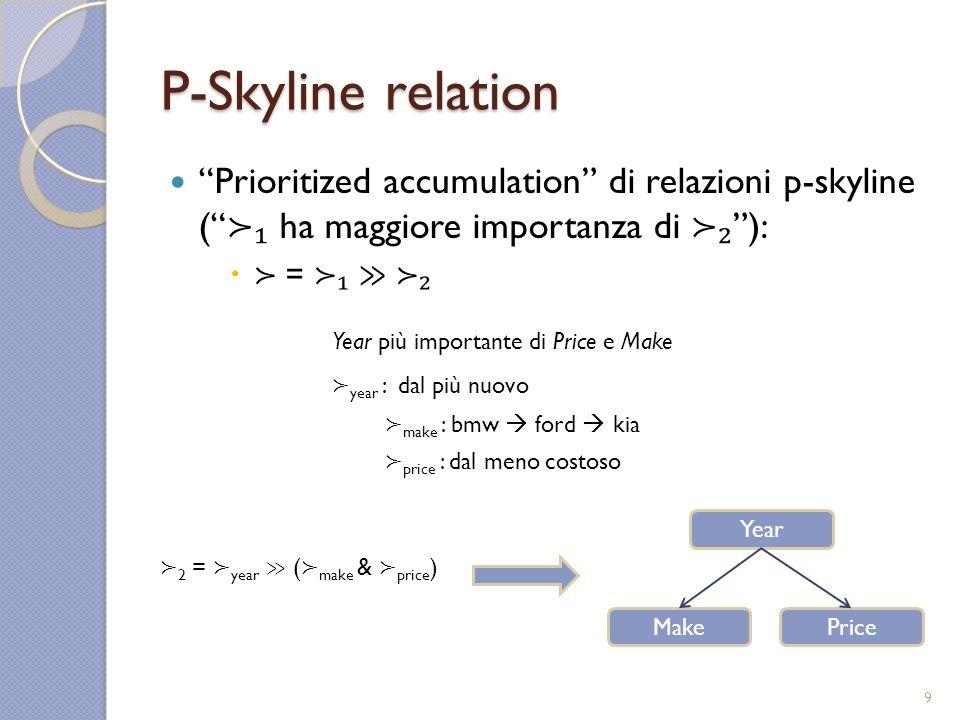 P-Skyline relation Prioritized accumulation di relazioni p-skyline ( ha maggiore importanza di ): = make : bmw ford kia year : dal più nuovo price : dal meno costoso Year più importante di Price e Make Year PriceMake 2 = year ( make & price ) 9