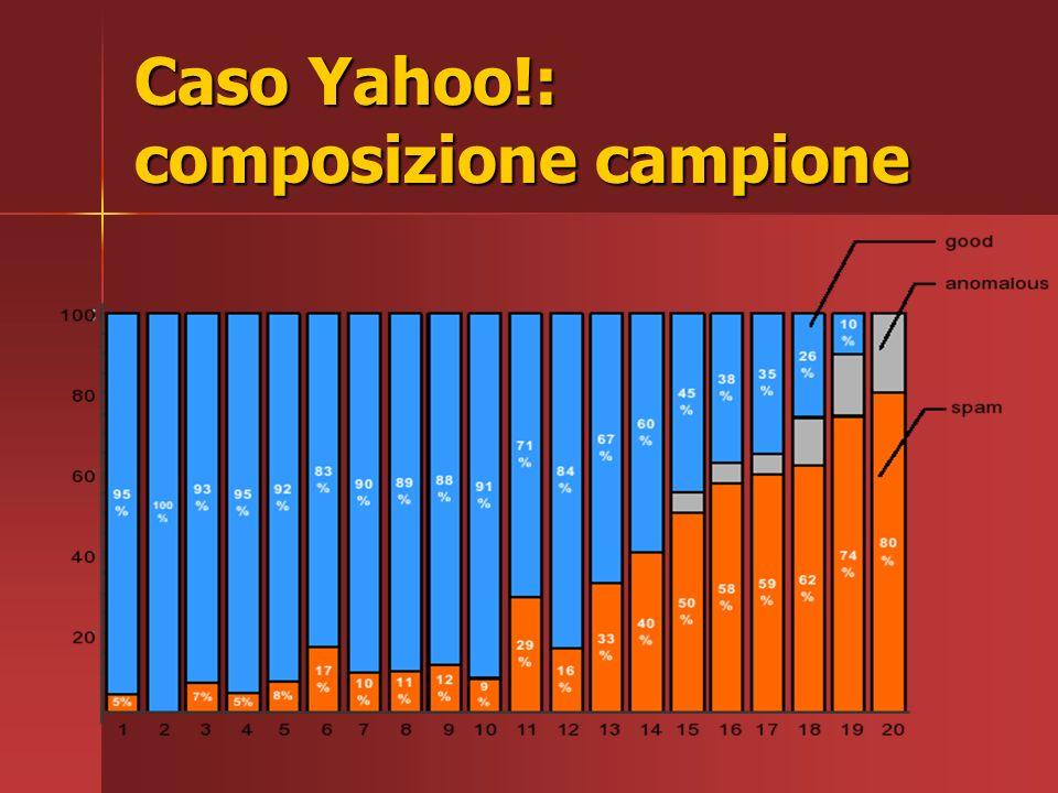 Caso Yahoo!: valutazione algoritmo Calcolo degli spam mass relativi Calcolo degli spam mass relativi Filtraggio dei PageRank con uso di una soglia ρ pari a 10 Filtraggio dei PageRank con uso di una soglia ρ pari a 10 Host risultanti circa 900.000 (insieme T) Host risultanti circa 900.000 (insieme T) Selezione di un insieme campione pari allo 0,1% di T che vengono: Selezione di un insieme campione pari allo 0,1% di T che vengono: –verificati manualmente –suddivisi in 20 gruppi in base allo spam mass relativo