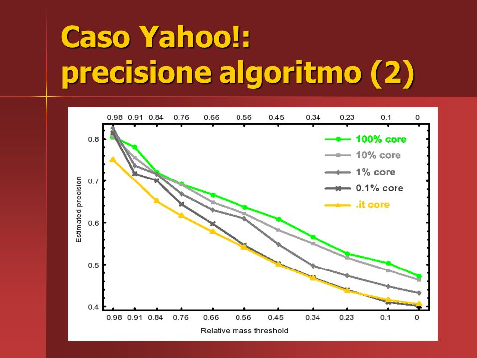 Caso Yahoo!: precisione algoritmo (1) Precisione rapporto tra: il numero di host valutati manualmente come spam il numero di host valutati manualmente come spam il numero di host considerati spam dallalgoritmo il numero di host considerati spam dallalgoritmo