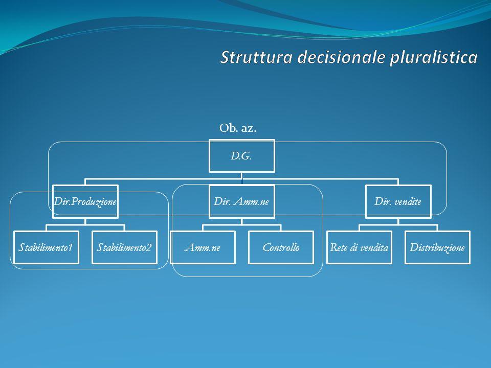 D.G. Dir.Produzione Stabilimento1Stabilimento2 Dir.