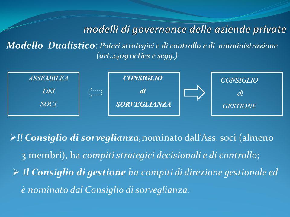 Modello Dualistico: Poteri strategici e di controllo e di amministrazione (art.2409 octies e segg.) Il Consiglio di sorveglianza,nominato dallAss.