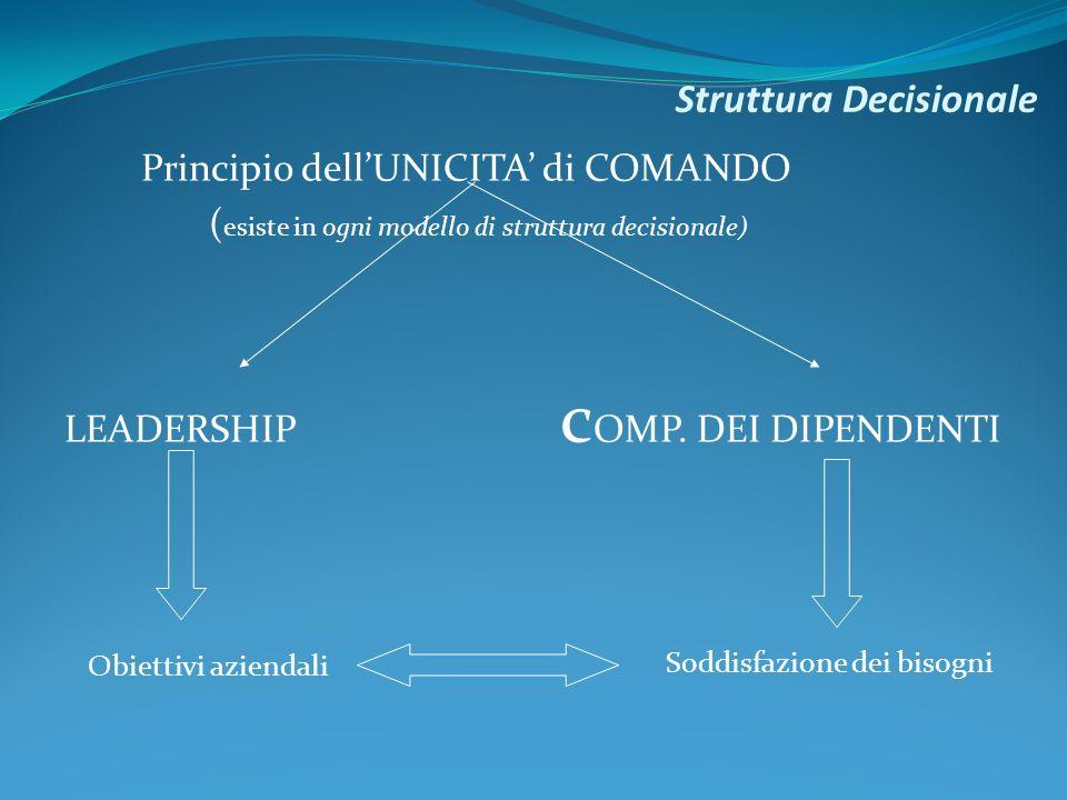 Struttura Decisionale Principio dellUNICITA di COMANDO ( esiste in ogni modello di struttura decisionale) LEADERSHIP c OMP.