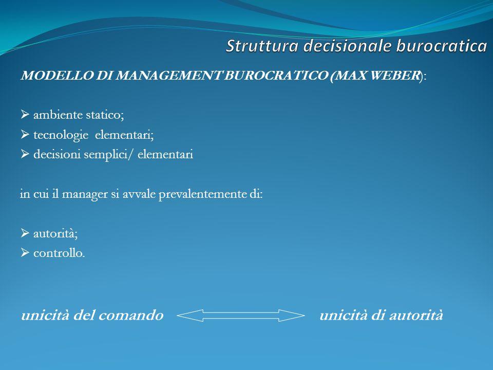 MODELLO DI MANAGEMENT BUROCRATICO (MAX WEBER): ambiente statico; tecnologie elementari; decisioni semplici/ elementari in cui il manager si avvale prevalentemente di: autorità; controllo.