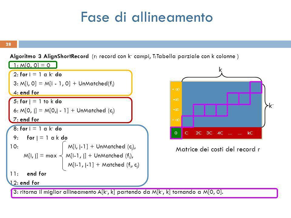 28 Algoritmo 3 AlignShortRecord (r: record con k - campi, T:Tabella parziale con k colonne ) 1: M[0, 0] = 0 2: for i = 1 a k - do 3: M[i, 0] = M[i - 1, 0] + UnMatched(f i ) 4: end for 5: for j = 1 to k do 6: M[0, j] = M[0,j - 1] + UnMatched (c j ) 7: end for 8: for i = 1 a k - do 9: for j = 1 a k do 10: M[i, j-1] + UnMatched (c j ), M[i, j] = max M[i-1, j] + UnMatched (f i ), M[i-1, j-1] + Matched (f i, c j ) 11: end for 12: end for 13: ritorna il miglior allineamento A[k -, k] partendo da M[k -, k] tornando a M[0, 0].