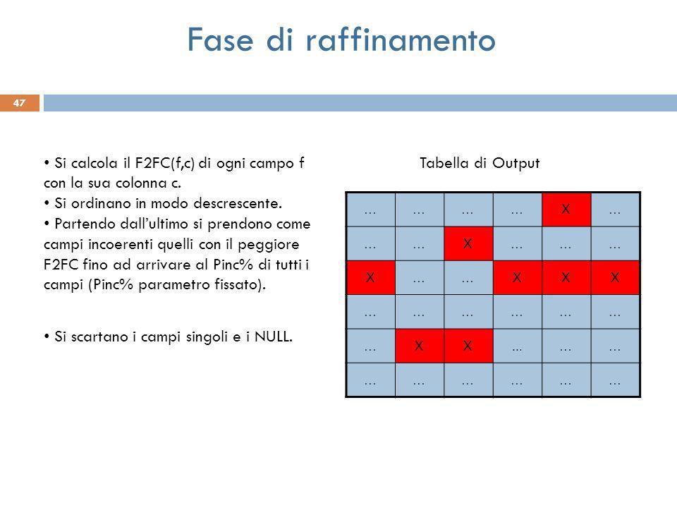 47 …………X… ……X……… X……XXX ……………… …XX...…… ……………… Fase di raffinamento Tabella di Output Si calcola il F2FC(f,c) di ogni campo f con la sua colonna c. Si