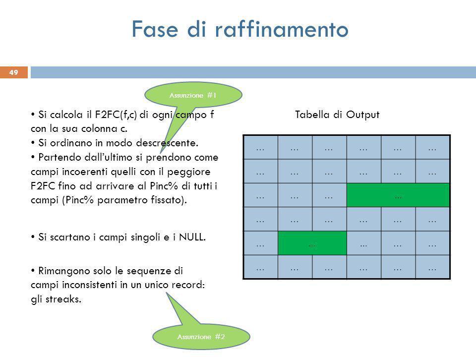 49 ……………… ……………… ………... ……………… … …… ……………… Tabella di Output Assunzione #1 Si calcola il F2FC(f,c) di ogni campo f con la sua colonna c. Si ordinano i