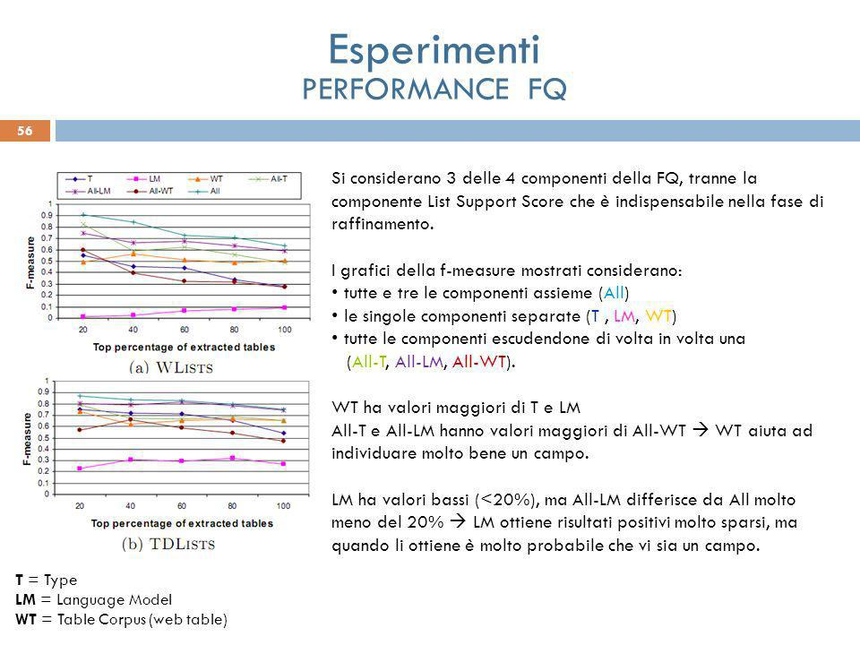 56 Esperimenti PERFORMANCE FQ Si considerano 3 delle 4 componenti della FQ, tranne la componente List Support Score che è indispensabile nella fase di raffinamento.