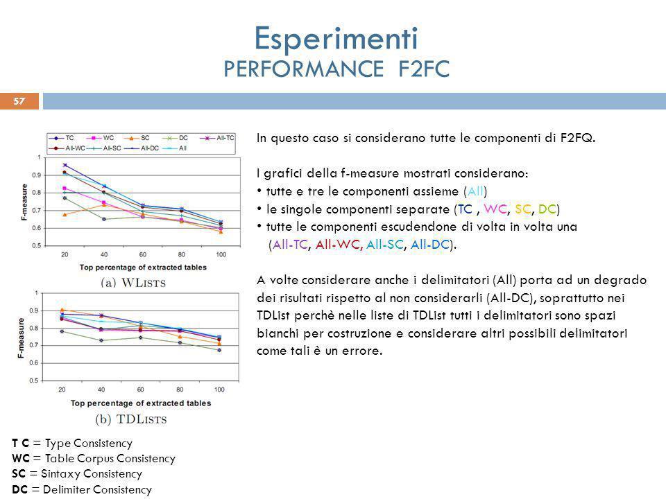 57 Esperimenti PERFORMANCE F2FC In questo caso si considerano tutte le componenti di F2FQ. I grafici della f-measure mostrati considerano: tutte e tre