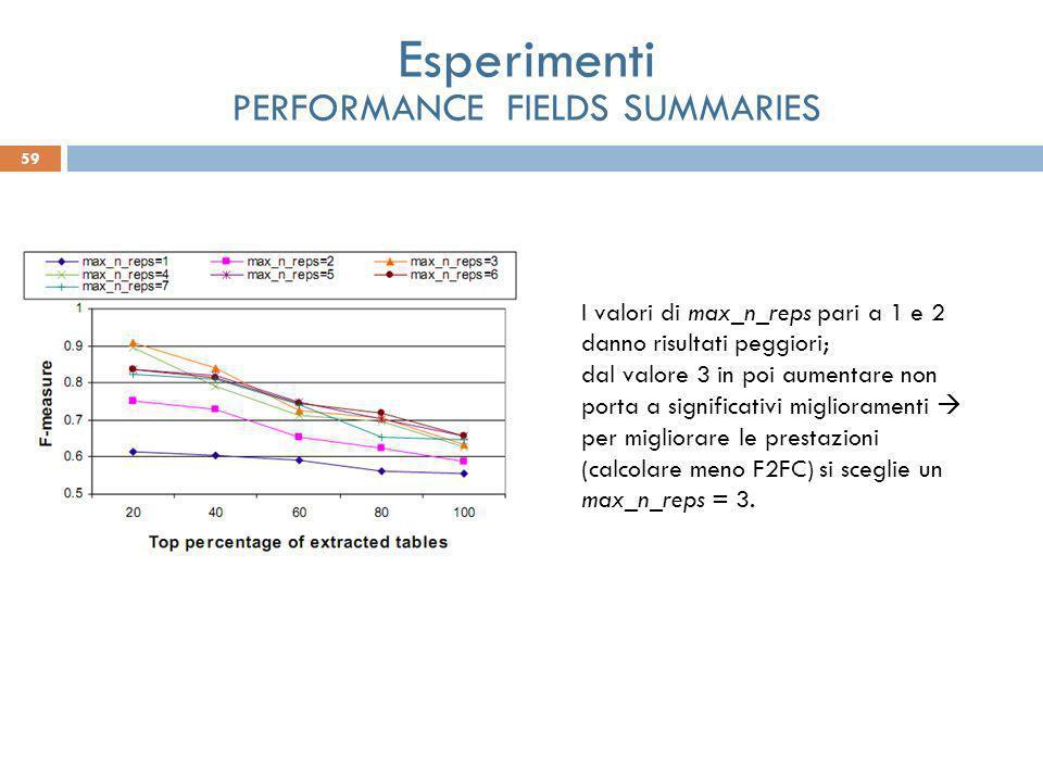 59 Esperimenti PERFORMANCE FIELDS SUMMARIES I valori di max_n_reps pari a 1 e 2 danno risultati peggiori; dal valore 3 in poi aumentare non porta a significativi miglioramenti per migliorare le prestazioni (calcolare meno F2FC) si sceglie un max_n_reps = 3.