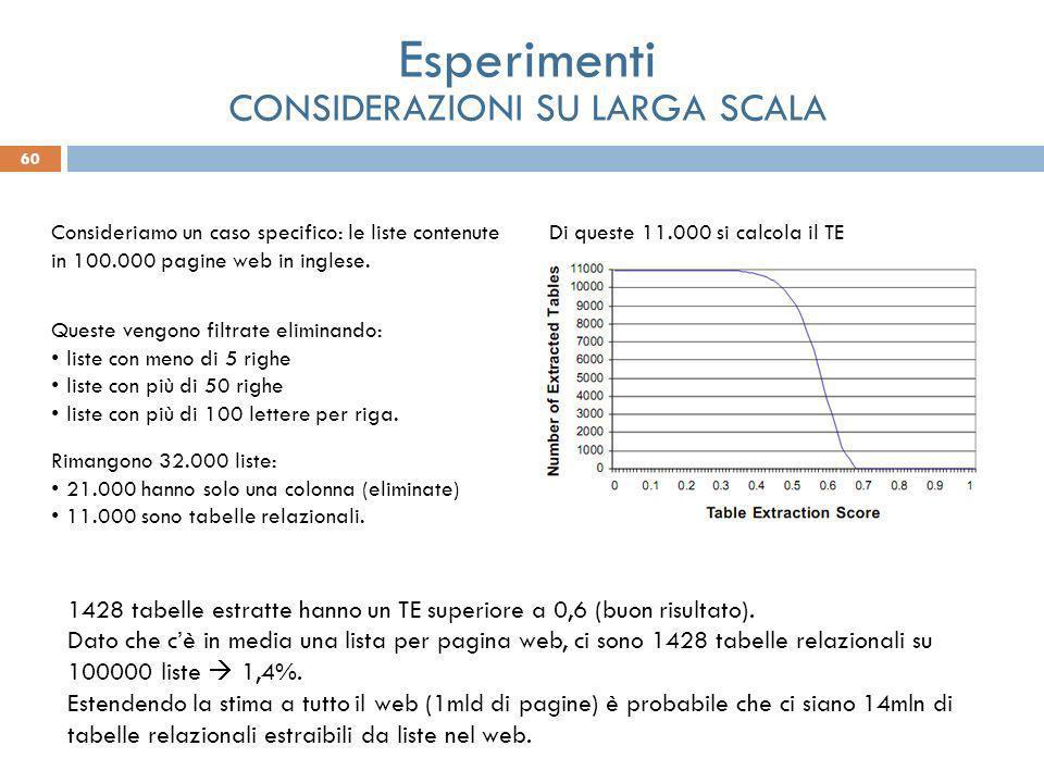 60 Esperimenti CONSIDERAZIONI SU LARGA SCALA Consideriamo un caso specifico: le liste contenute in 100.000 pagine web in inglese. Queste vengono filtr