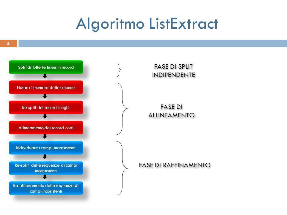 Algoritmo ListExtract Split di tutte le linee in record Fissare il numero delle colonne Re-split dei record lunghi Allineamento dei record corti Indiv