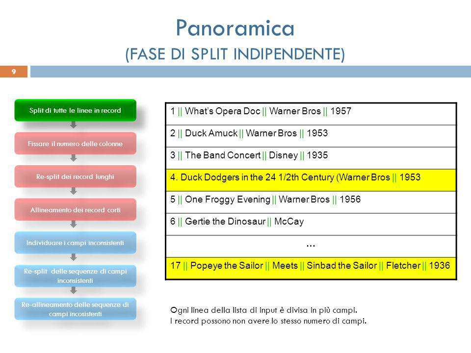 Panoramica (FASE DI ALLINEAMENTO) 10 Split di tutte le linee in record Fissare il numero delle colonne Re-split dei record lunghi Allineamento dei record corti Individuare i campi inconsistenti Re-split delle sequenze di campi inconsistenti Re-allineamento delle sequenze di campi incosistenti 1 || Whats Opera Doc || Warner Bros || 1957 2 || Duck Amuck || Warner Bros || 1953 3 || The Band Concert || Disney || 1935 4.