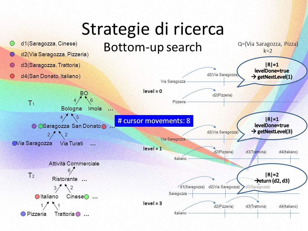 Strategie di ricerca Bottom-up search d1(Saragozza, Cinese) d2(Via Saragozza, Pizzeria) d3(Saragozza, Trattoria) d4(San Donato, Italiano) BO BolognaIm