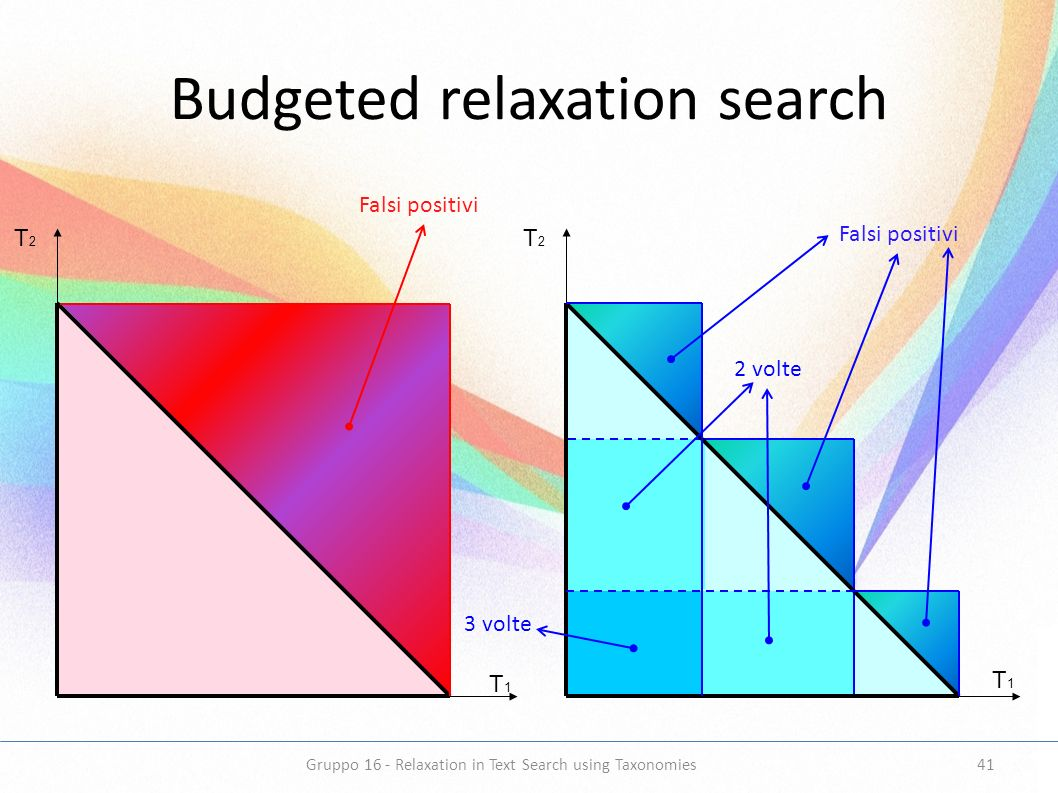 Budgeted relaxation search T2T2 T1T1 T2T2 T1T1 Falsi positivi 2 volte 3 volte 41Gruppo 16 - Relaxation in Text Search using Taxonomies