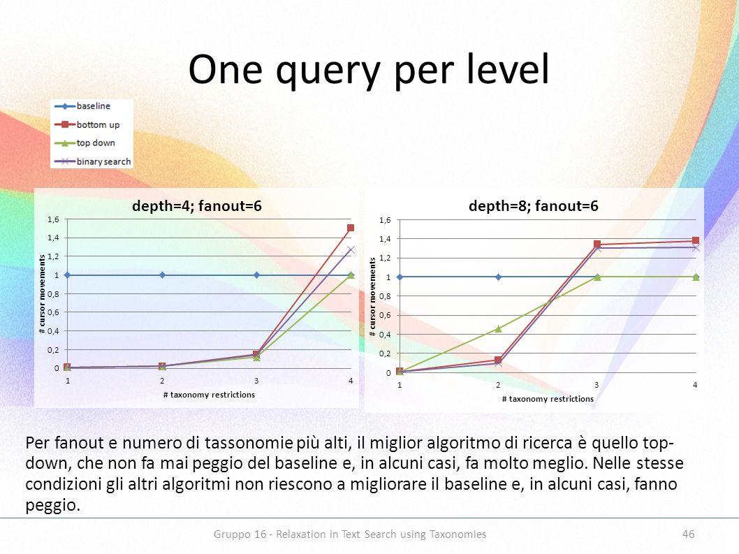 One query per level Per fanout e numero di tassonomie più alti, il miglior algoritmo di ricerca è quello top- down, che non fa mai peggio del baseline