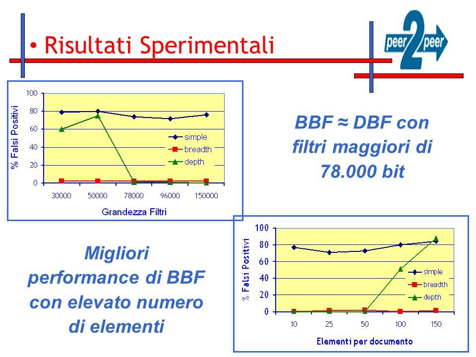 Risultati Sperimentali BBF DBF con filtri maggiori di 78.000 bit Migliori performance di BBF con elevato numero di elementi