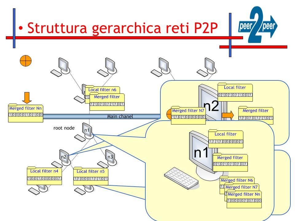 Struttura gerarchica reti P2P