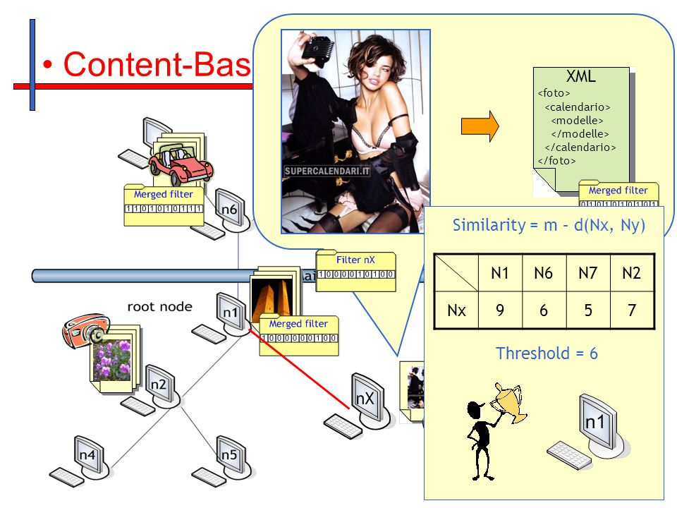 Content-Based: Join Funzione Hash XML Threshold = 6 Similarity = m – d(Nx, Ny) N1N6N7N2 Nx9657