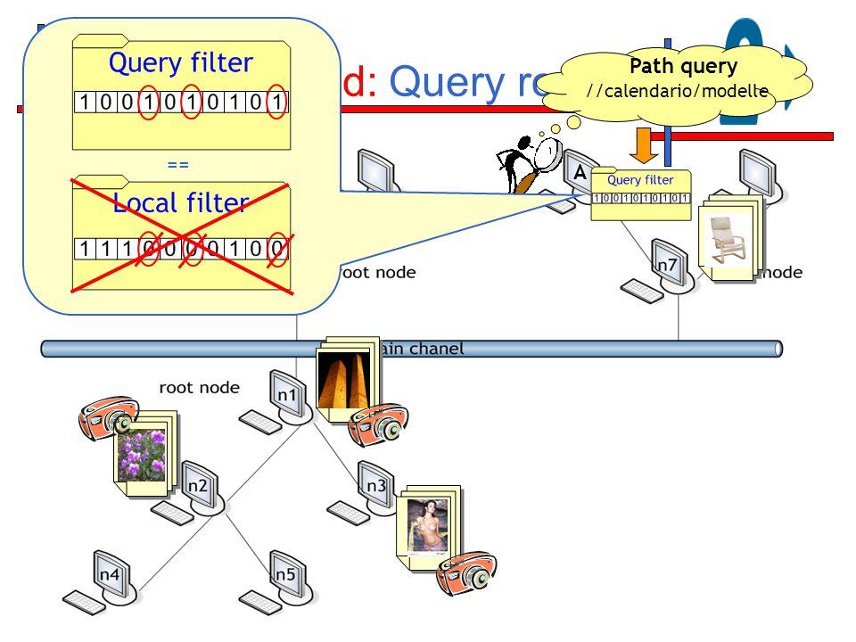 Content-Based: Query routing Path query //calendario/modelle == A