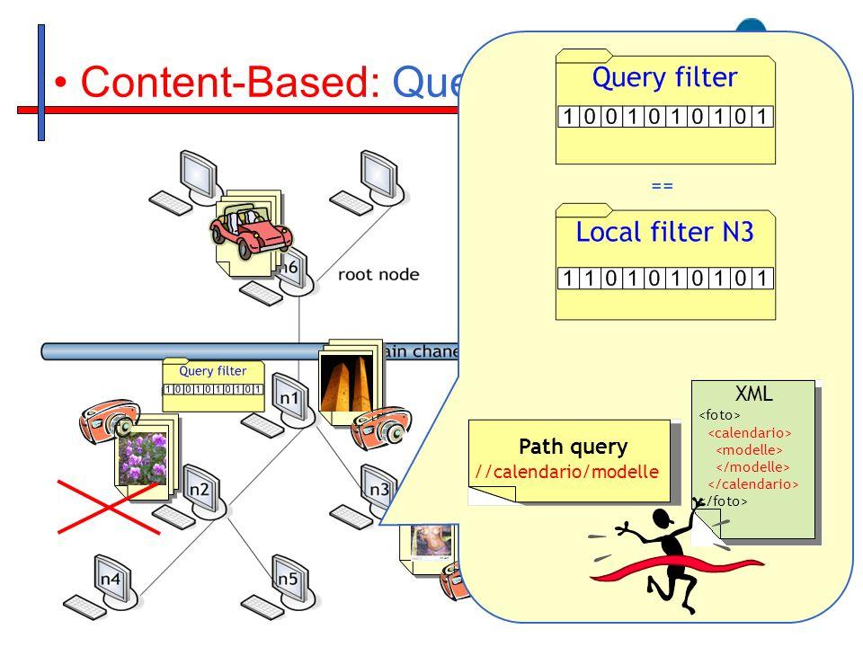 Content-Based: Query routing == XML Path query //calendario/modelle