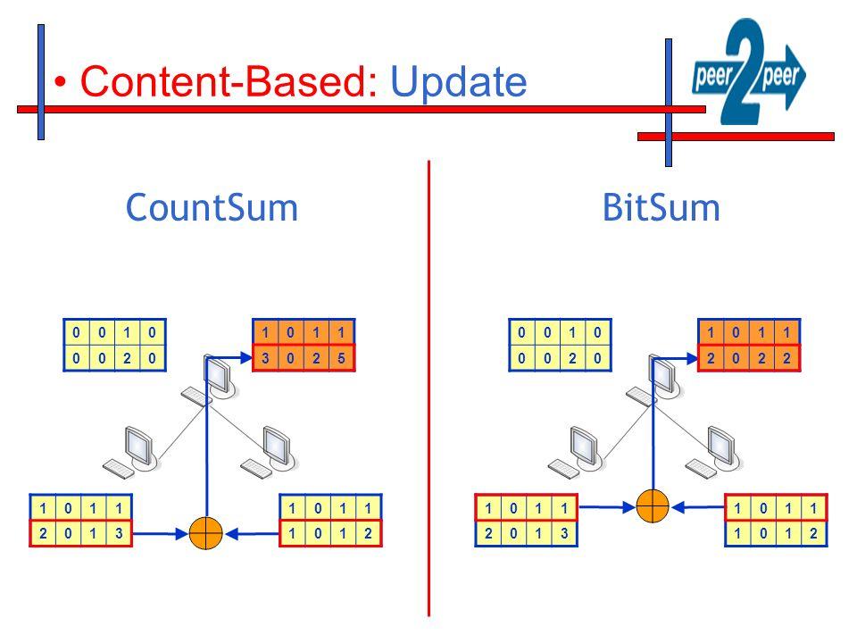 Content-Based: Update CountSumBitSum 1011 1012 1011 2013 0010 0020 1011 3025 1011 1012 1011 2013 0010 0020 1011 2022