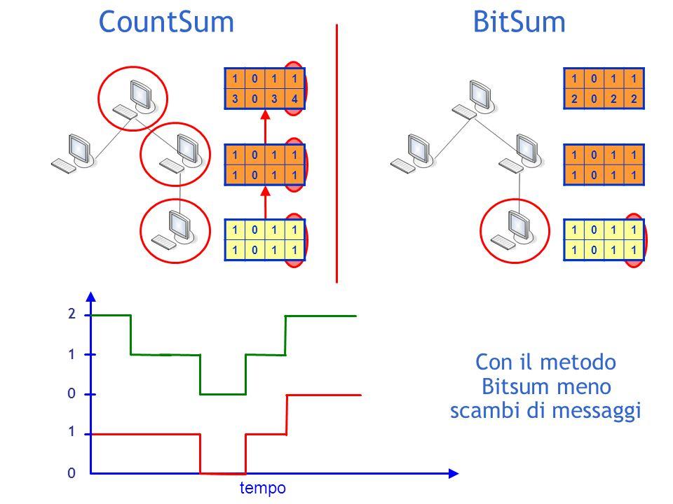 CountSumBitSum 1011 1012 1011 1012 1011 3035 1011 1012 1011 1011 1011 2022 tempo Con il metodo Bitsum meno scambi di messaggi 1011 1011 1011 3034 1011 1011 1011 1011 0 1 0 1 2