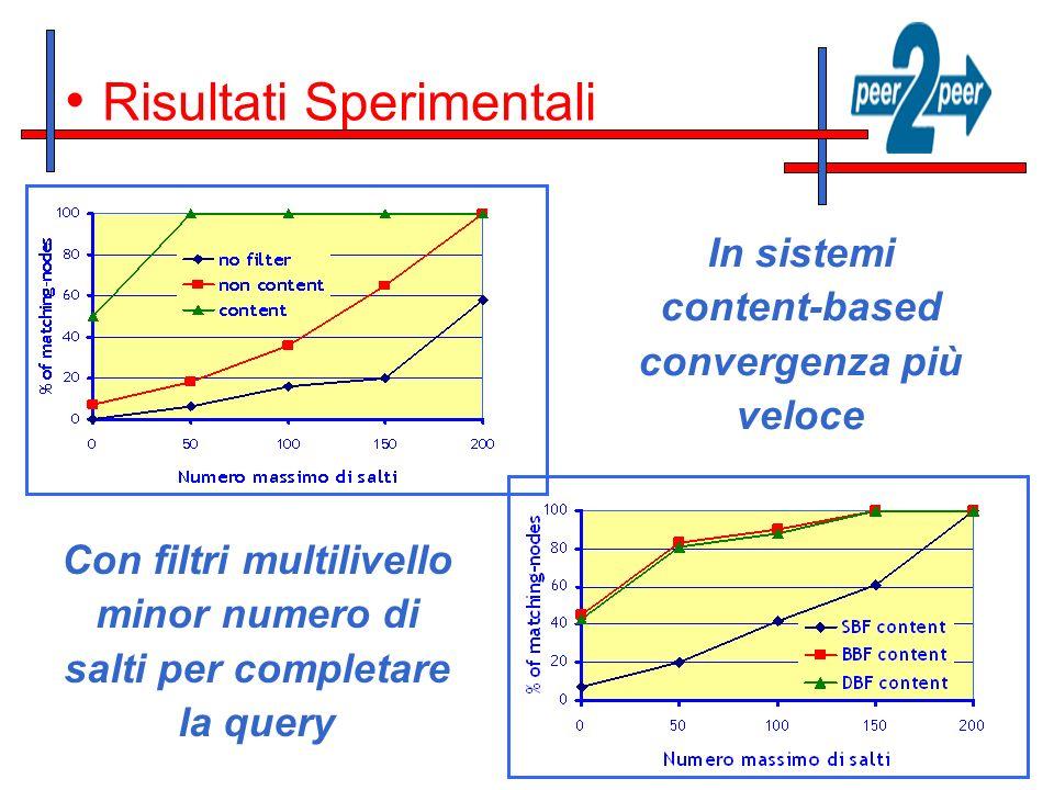 Risultati Sperimentali In sistemi content-based convergenza più veloce Con filtri multilivello minor numero di salti per completare la query