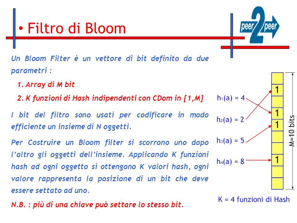 Filtro di Bloom Un Bloom Filter è un vettore di bit definito da due parametri : 1.Array di M bit 2.K funzioni di Hash indipendenti con CDom in [1,M] I bit del filtro sono usati per codificare in modo efficiente un insieme di N oggetti.