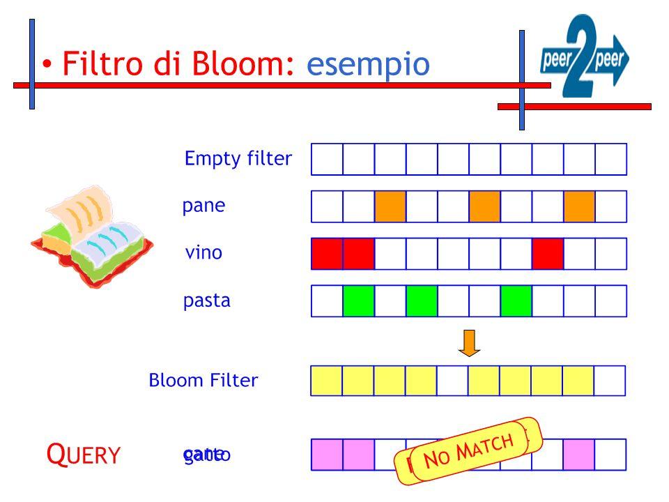 Filtro di Bloom: esempio