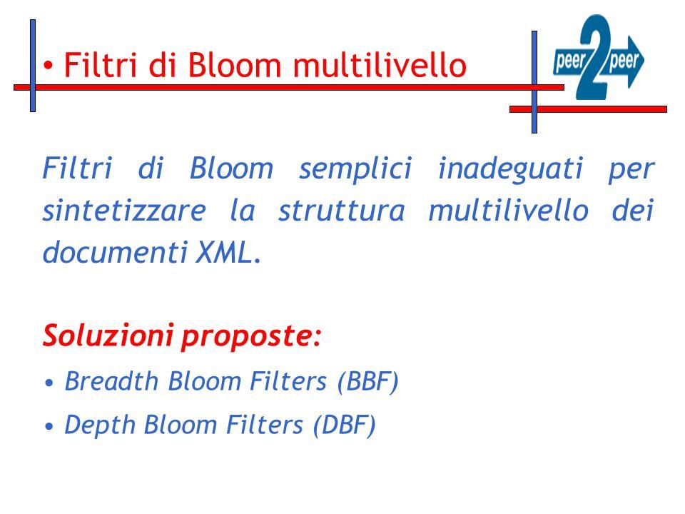 Filtri di Bloom multilivello Filtri di Bloom semplici inadeguati per sintetizzare la struttura multilivello dei documenti XML. Soluzioni proposte: Bre