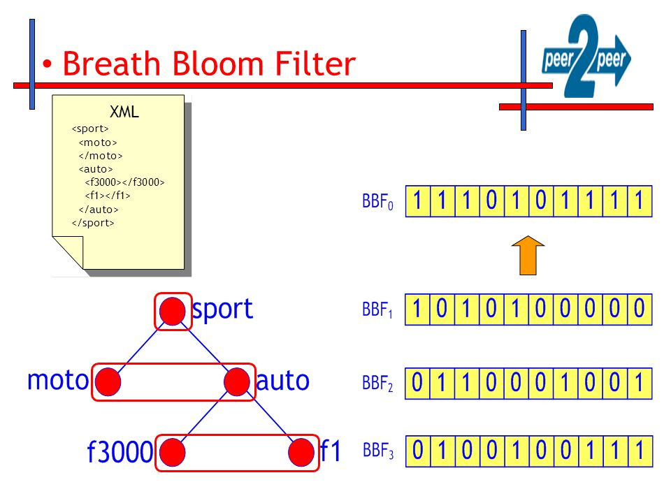 BBF filter-match operation Root query: /sport/auto/f1