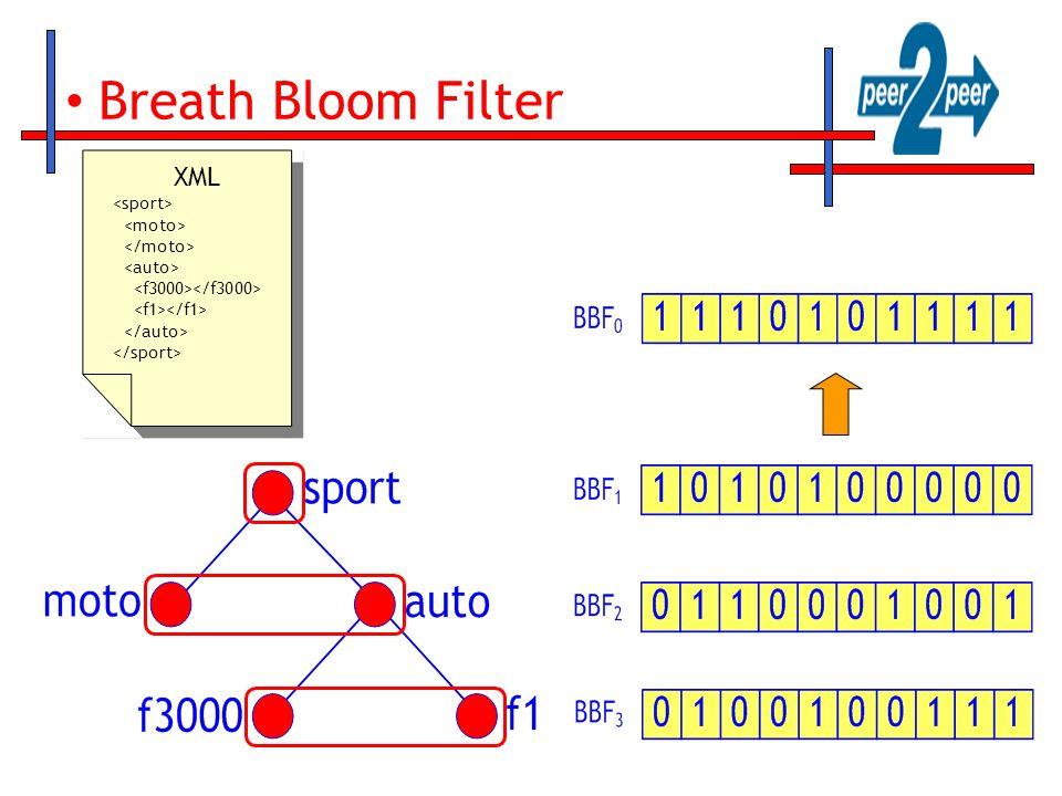 Breath Bloom Filter XML