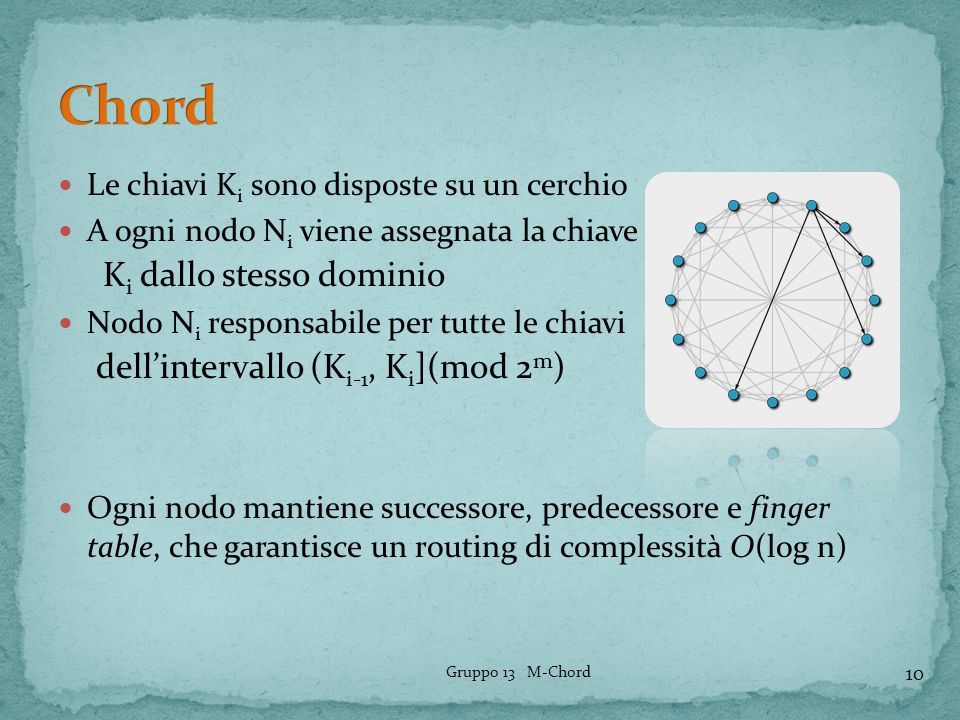 Le chiavi K i sono disposte su un cerchio A ogni nodo N i viene assegnata la chiave K i dallo stesso dominio Nodo N i responsabile per tutte le chiavi