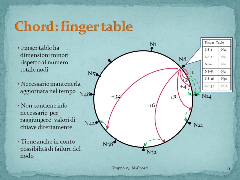 N1 N8 N14 N21 N51 N48 N42 N38 N32 +1 +2 +4 +8 +16 +32 11 Gruppo 13 M-Chord Finger table ha dimensioni minori rispetto al numero totale nodi Necessario