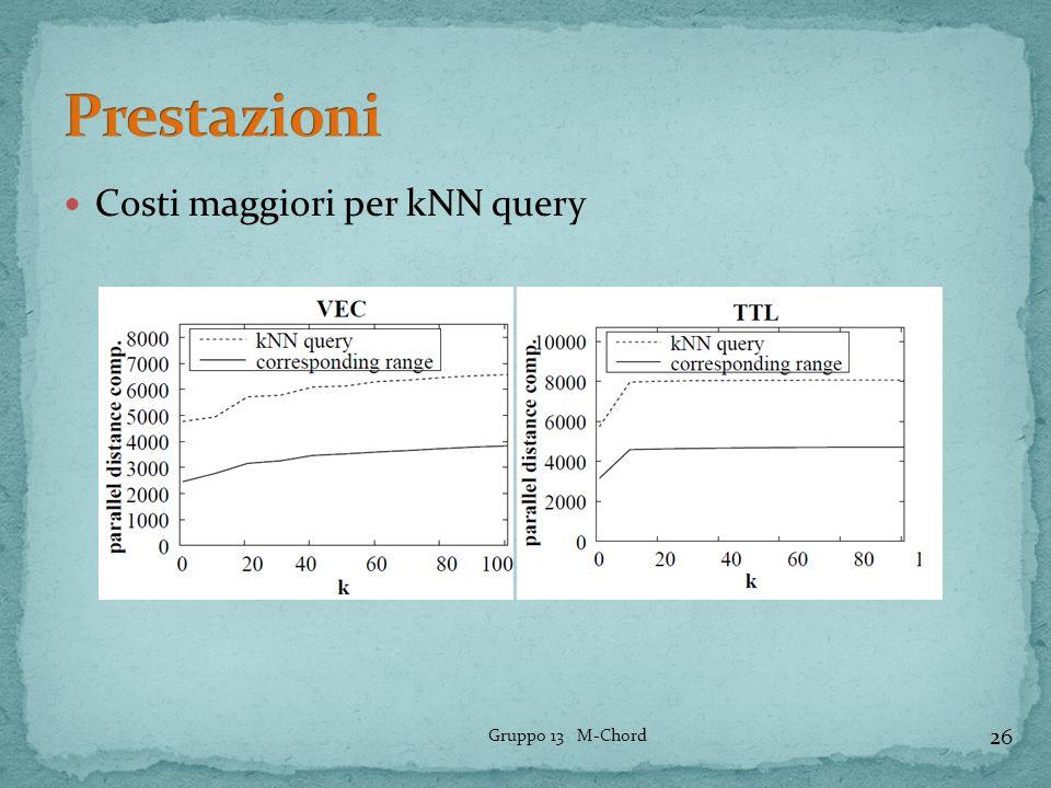 Costi maggiori per kNN query 26 Gruppo 13 M-Chord