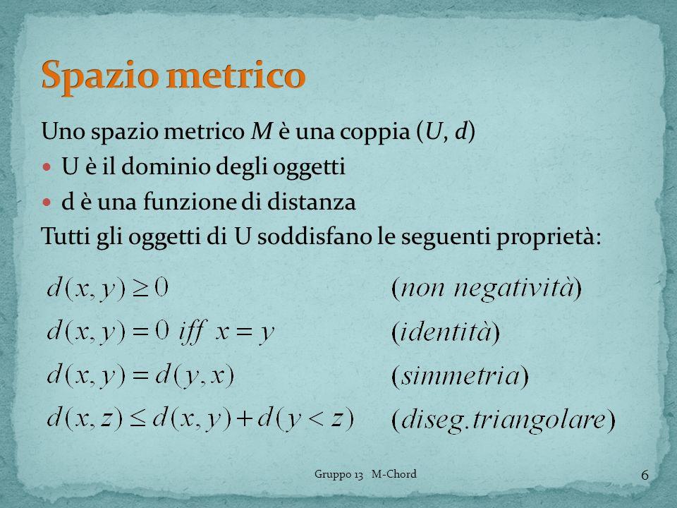 Uno spazio metrico M è una coppia (U, d) U è il dominio degli oggetti d è una funzione di distanza Tutti gli oggetti di U soddisfano le seguenti propr