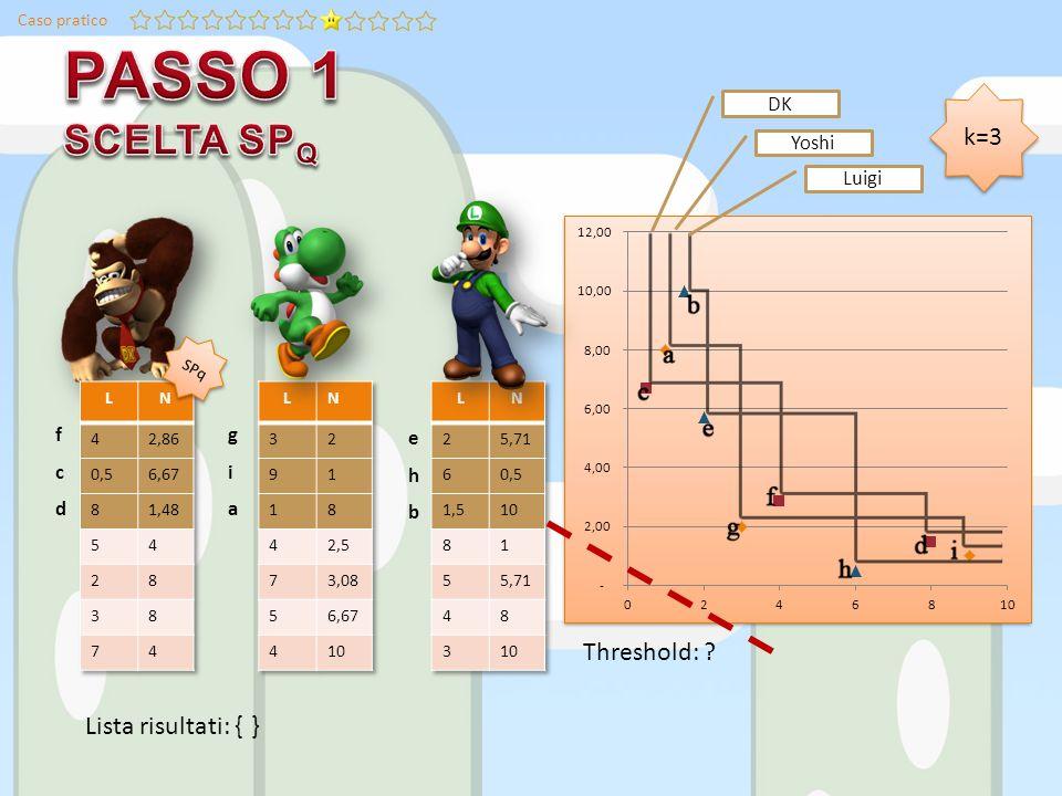Caso pratico Lista risultati: { Threshold: Yoshi Luigi SPq k=3 giagia ehbehb fcdfcd } DK