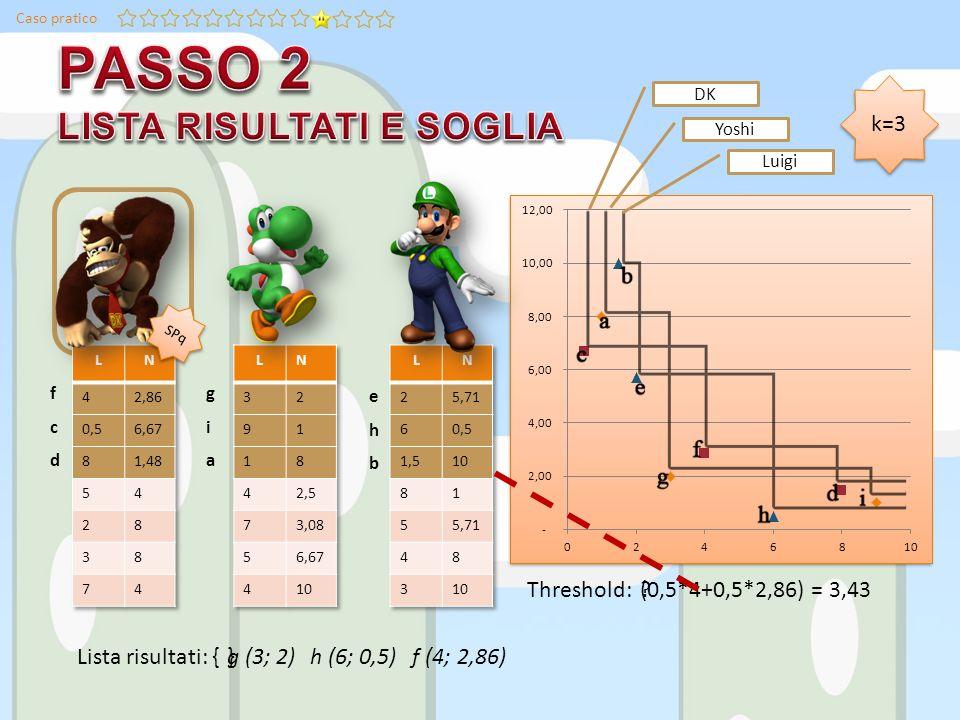 Caso pratico giagia ehbehb fcdfcd Lista risultati: { DK Yoshi Luigi g (3; 2)h (6; 0,5) f (4; 2,86) k=3 Threshold: (0,5*4+0,5*2,86) = 3,43 SPq }